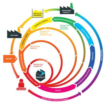 the-circular-economy